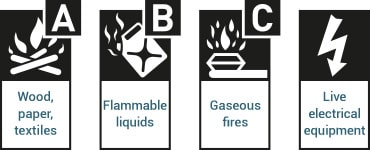 ABC Dry Powder Fire Extinguisher Fire Classification