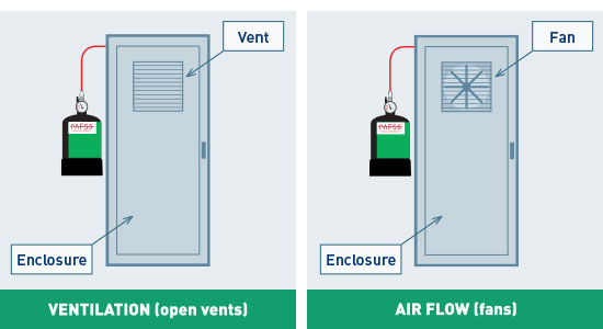 Electrical fire suppression system, cabinet ventilation and airflow