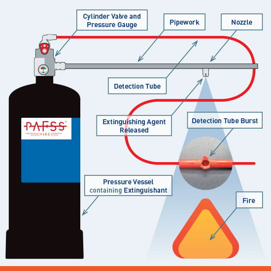 Indirect PAFSS Fire Suppression System